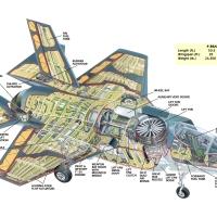 F-35, per il Pentagono è un vero casino