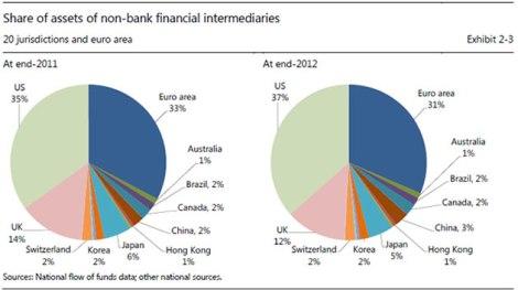 """""""shadow banking"""": ripartizione degli asset """"ombra"""" nel Pianeta."""