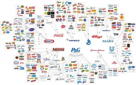 The Ten Major Food Companies: North Americans are currently buying 90 percent of their food from only 10 companies in the world.