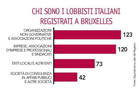 Lobbisti italiani Bruxelles